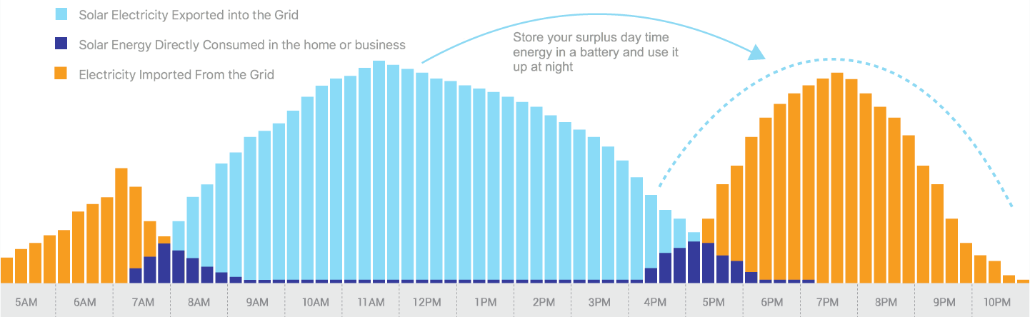 Battery Storage Load Shifting