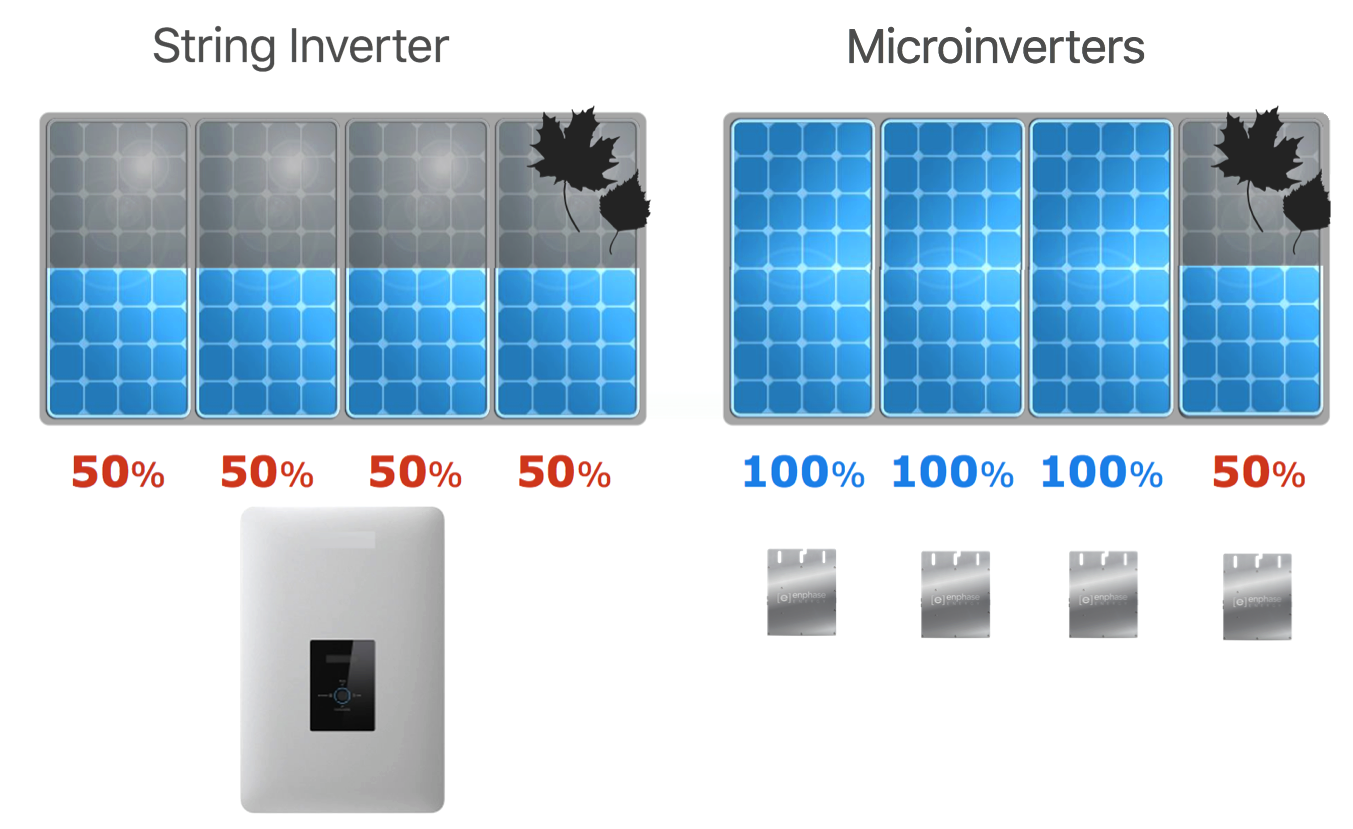 Microinverter vs String Inverter