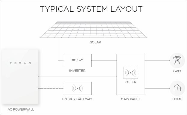 Tindo-Tesla-System-Layout